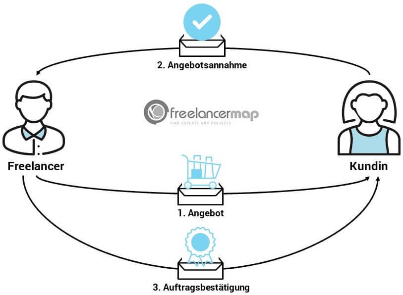 Die Auftragsbestätigung kommt nach der Annahme des Angebots zum Einsatz. Sie bestätigt die Übernahme des Auftrags durch den Freelancer.