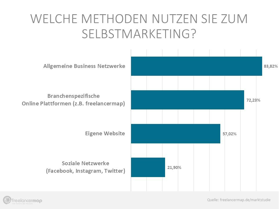Business Netzwerke, Online Plattformen, eigene Websites und Soziale Netzwerke sind die vier beliebtesten Kanäle zum Selbstmarketing.