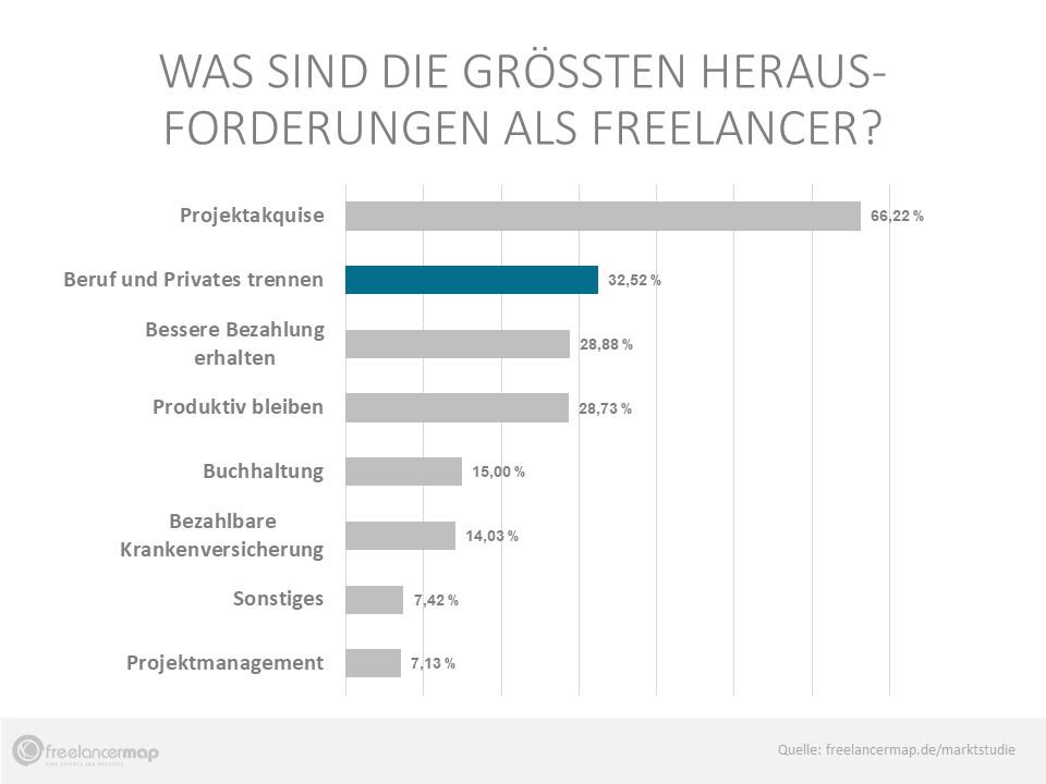 Beruf und Privates trennen fällt 32.52% der Befragten besonders schwer.