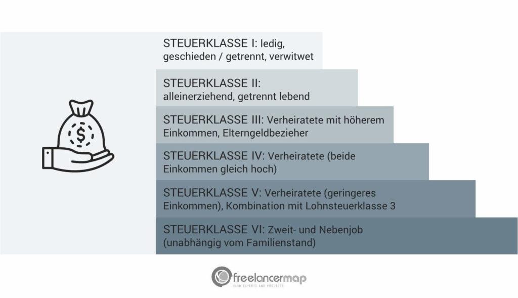 Es gibt sechs Steuerklassen in Deutschland. Faktoren für die Einteilung sind der Familienstand, aber auch das Einkommen und die Art des Jobs.