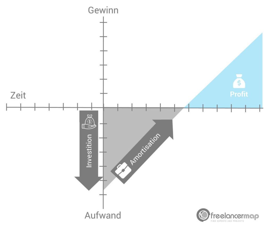 Amortisation bedeutet die Tilgung von  Aufwänden für Anschaffungen, durch die, von den Anschaffungen, erzeugten Erträgen.