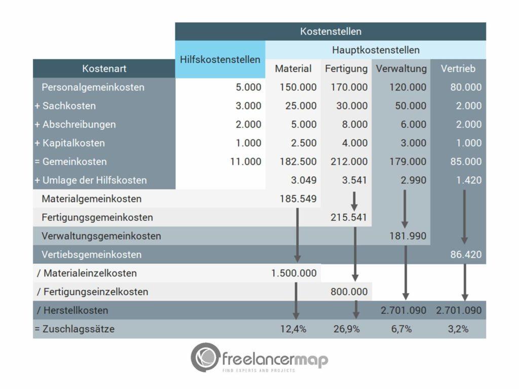 Ein Betriebsabrechnungsbogen mit Hilfs- und Hauptkostenstellen sowie den berechneten Zuschlagsätzen.