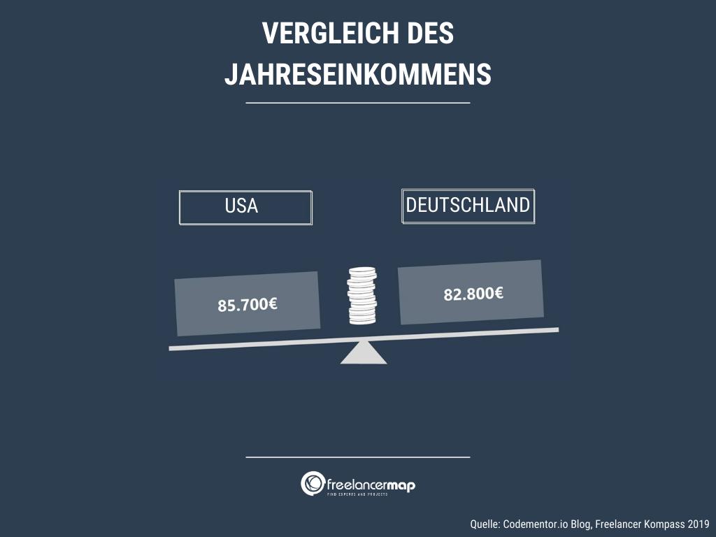 freelancer-einkommen-vergleich-usa-deutschland
