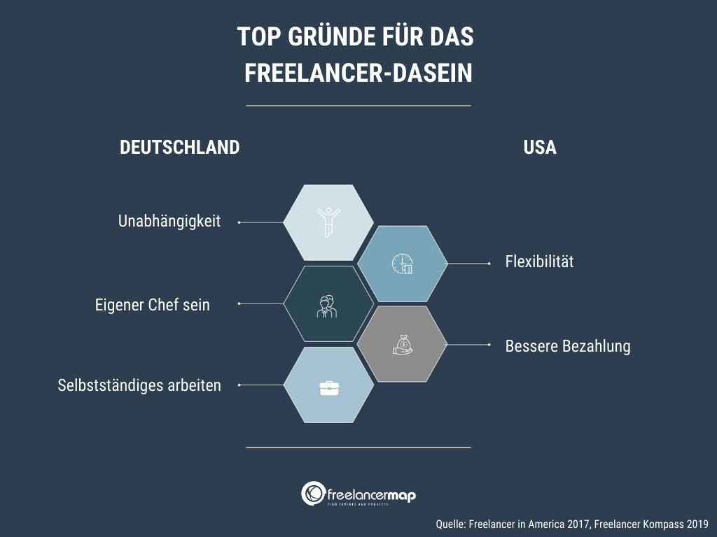 gründe-freelancing-usa-deutschland