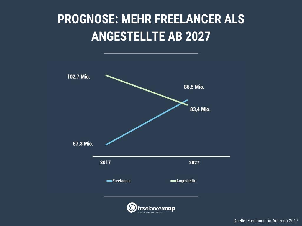 mehr-freelancer-als-angestellte-usa