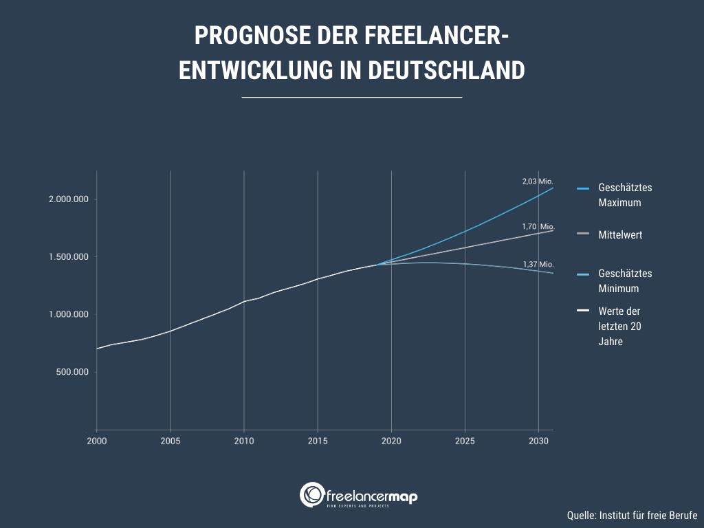 prognose-anzahl-freelancer-usa-deutschland