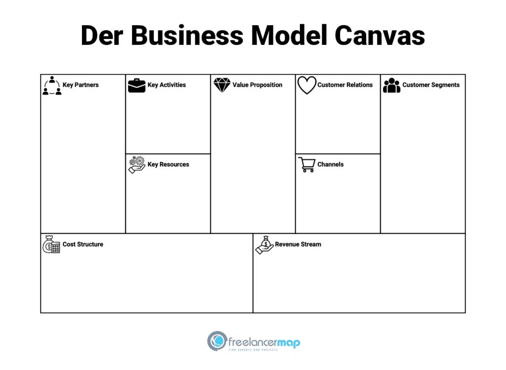 Der Business-Model-Canvas hilft, eine Geschäftsidee zu strukturieren.