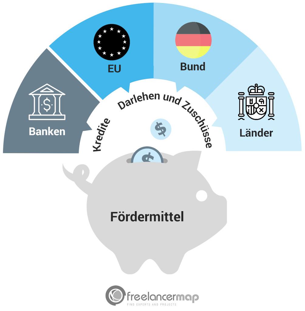 Nicht nur Banken vergeben Kredite, auch EU, Bund und Länder bieten Fördergelder und Zuschüsse an.