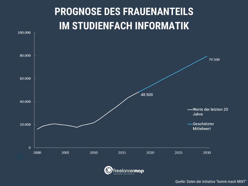 Prognose: 2030 werden an die 80.000 Frauen Informatik studieren.