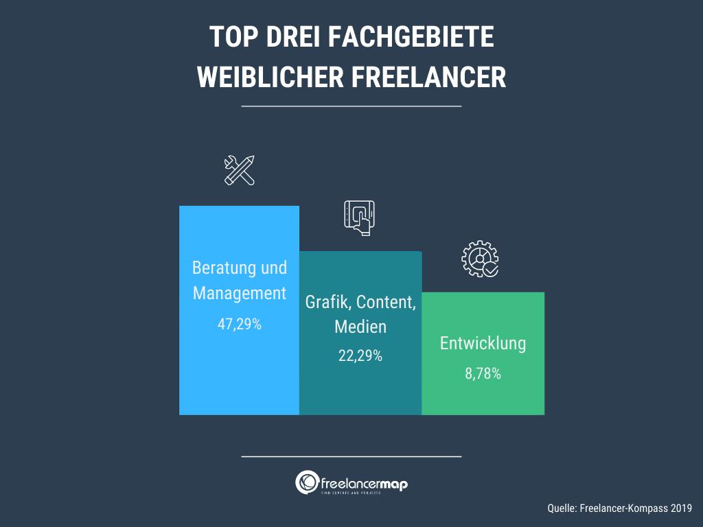 Das Top Fachgebiet der Freelancerinnen ist Beratung und Management