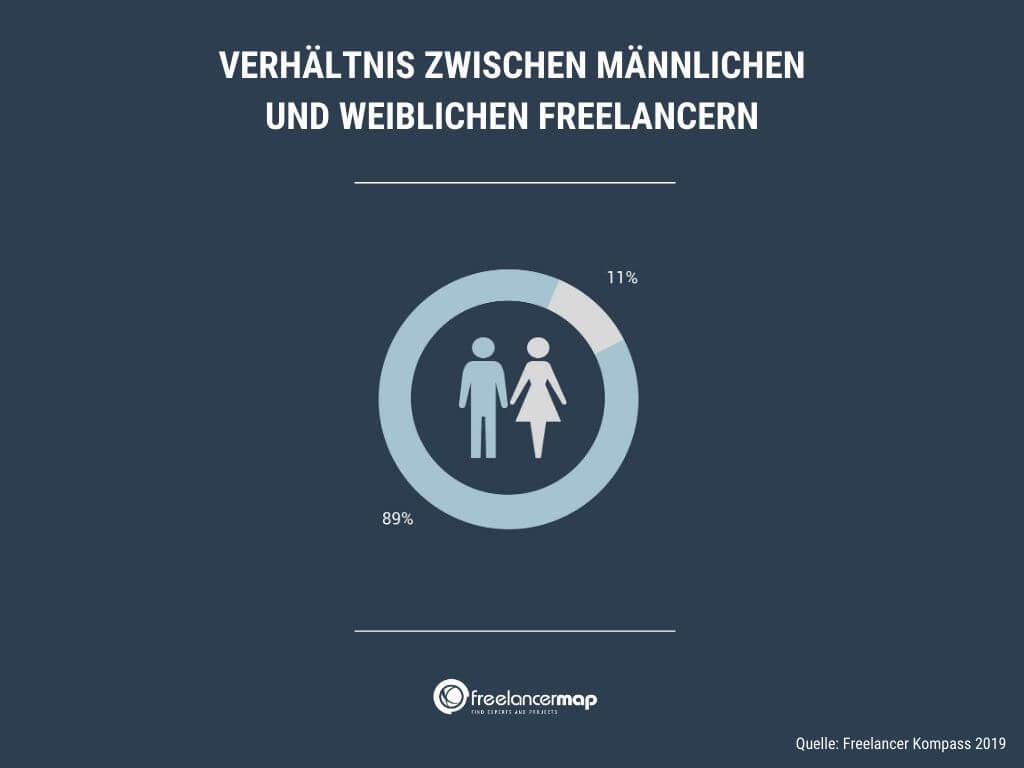 Knapp 90% der Freelancer in Deutschland sind männlich. Frauen sind mit 11% in der Unterzahl.