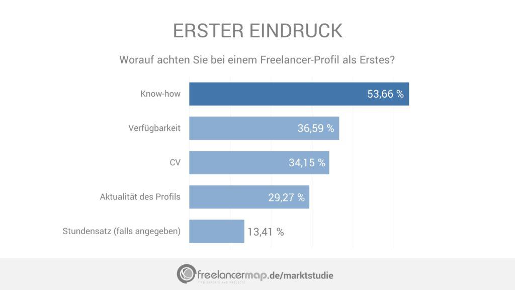 Recruiter achten bei Freelancer-Profilen als Erstes auf das Know-How und die Verfügbarkeit.