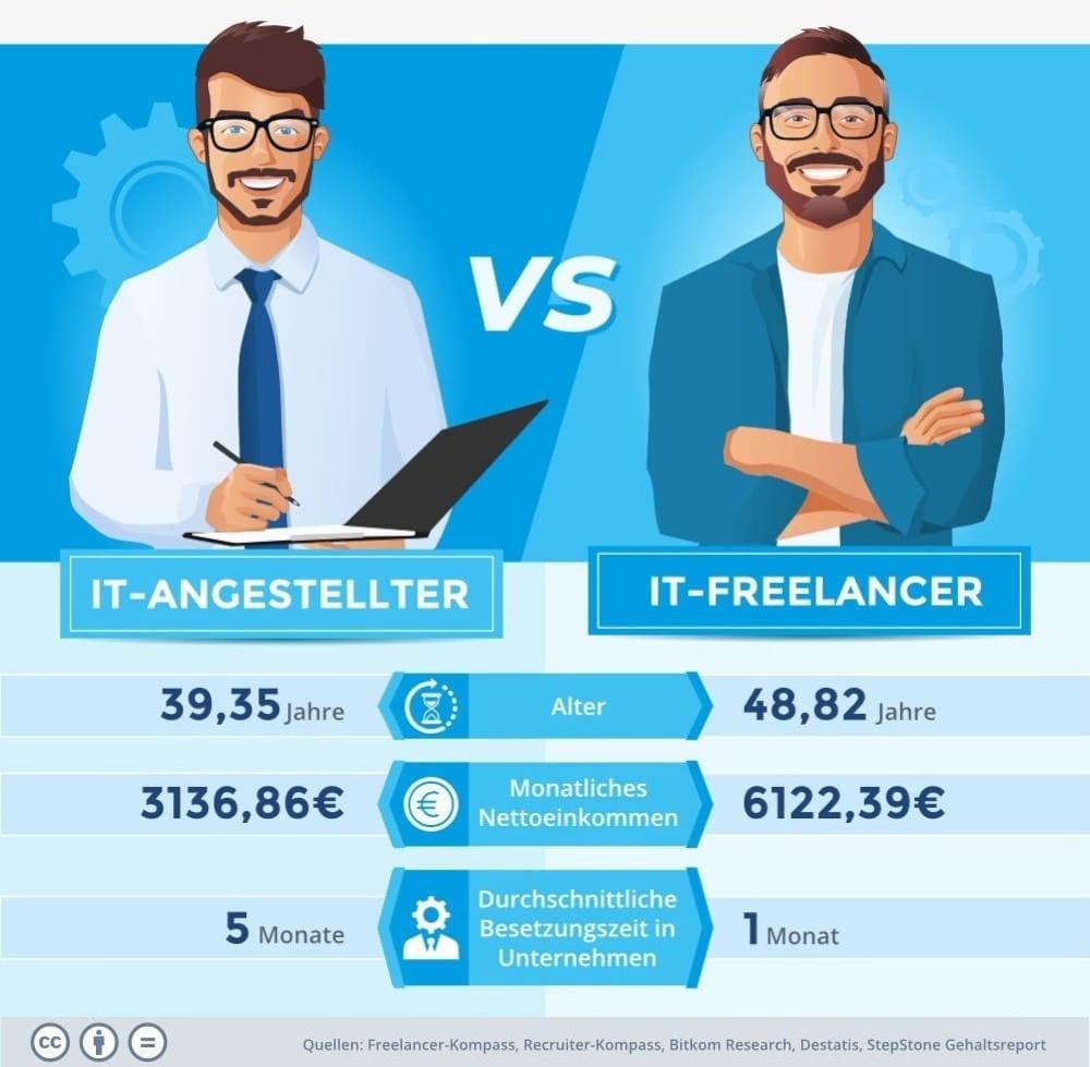 Vergleich zwischen Angestellter Freelancer