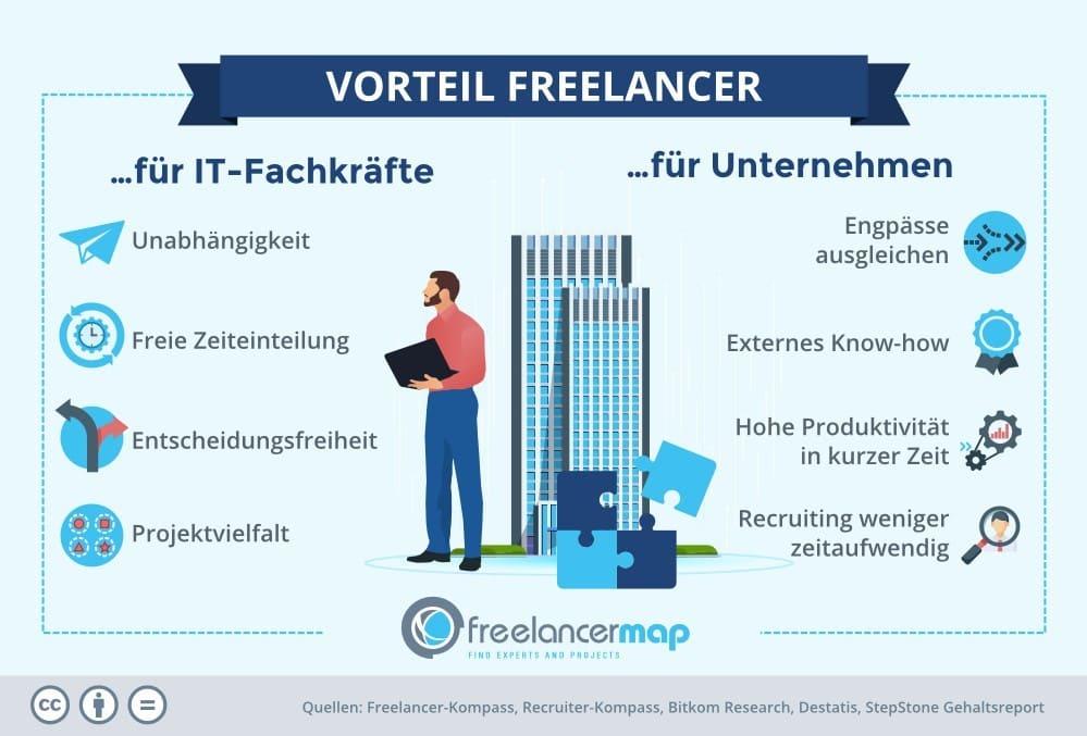 Vorteile von Freelancern