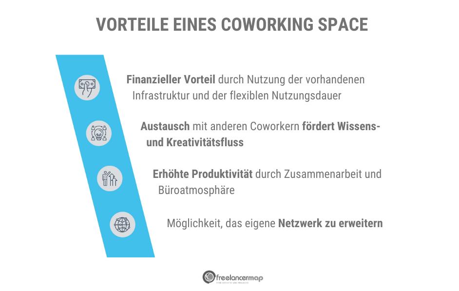 Coworking Spaces bieten viele Vorteile.