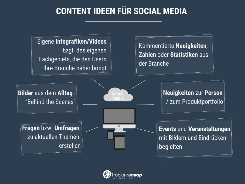 Content Ideen für Social Media Marketing
