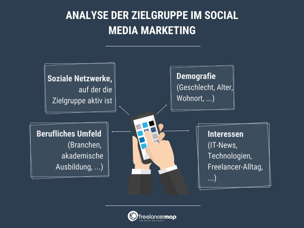 Die Social-Media-Zielgruppe lässt sich unter anderem anhand demographischer und weiterer Eigenschaften identifizieren