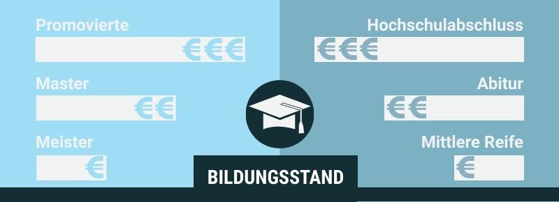 Wo bei Festangestellten IT-Spezialisten die einzelnen Abschlüsse unterschiedlich gewichtet werden, spielt bei Freelancern der spezifische Bildungsabschluss eine weniger große Rolle.