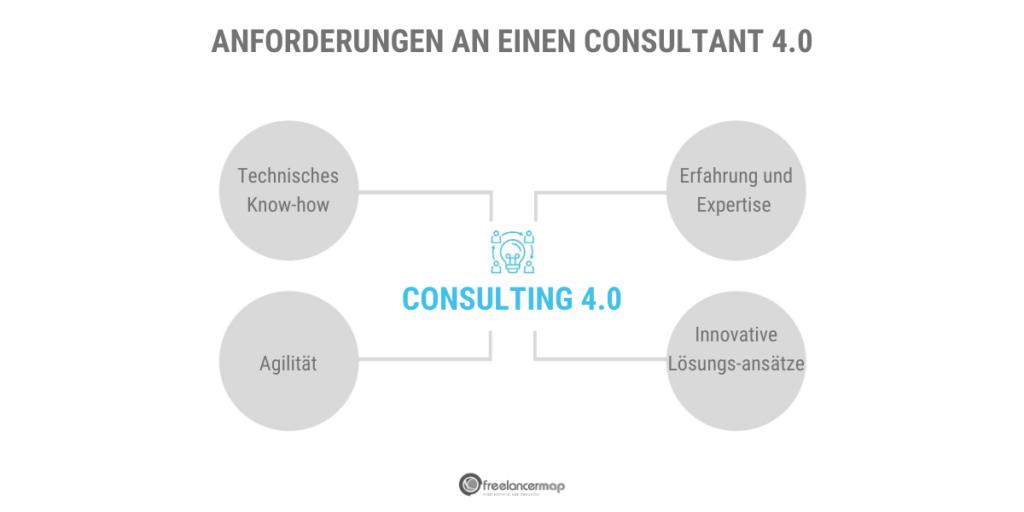 Consulting 4.0: Die neuen Anforderungen an einen Berater in Zeiten von Consulting 4.0