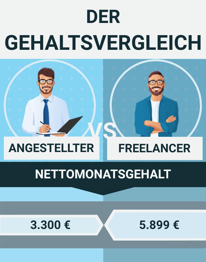 IT-Freelancer verdienen durchschnittlich 2.600 Euro mehr als ihre festangestellten Kollegen.