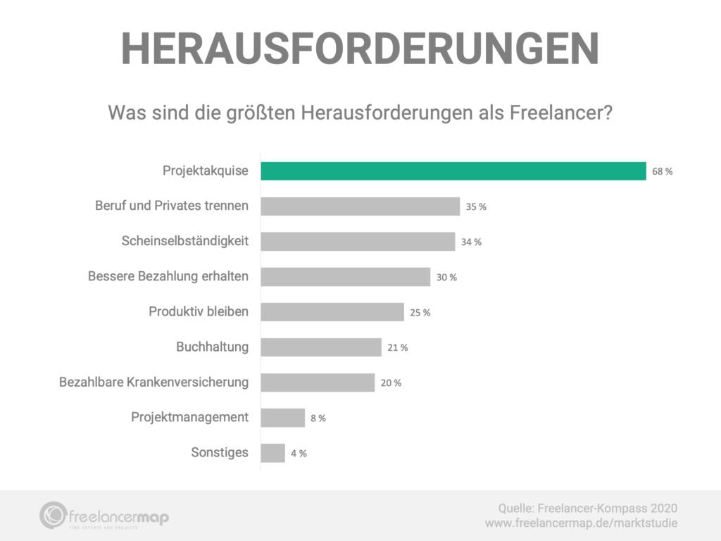 Grösste Herausforderungen für Freelancer:  - Projektakquise - Beruf und Privates trennen - Scheinselbständigkeit