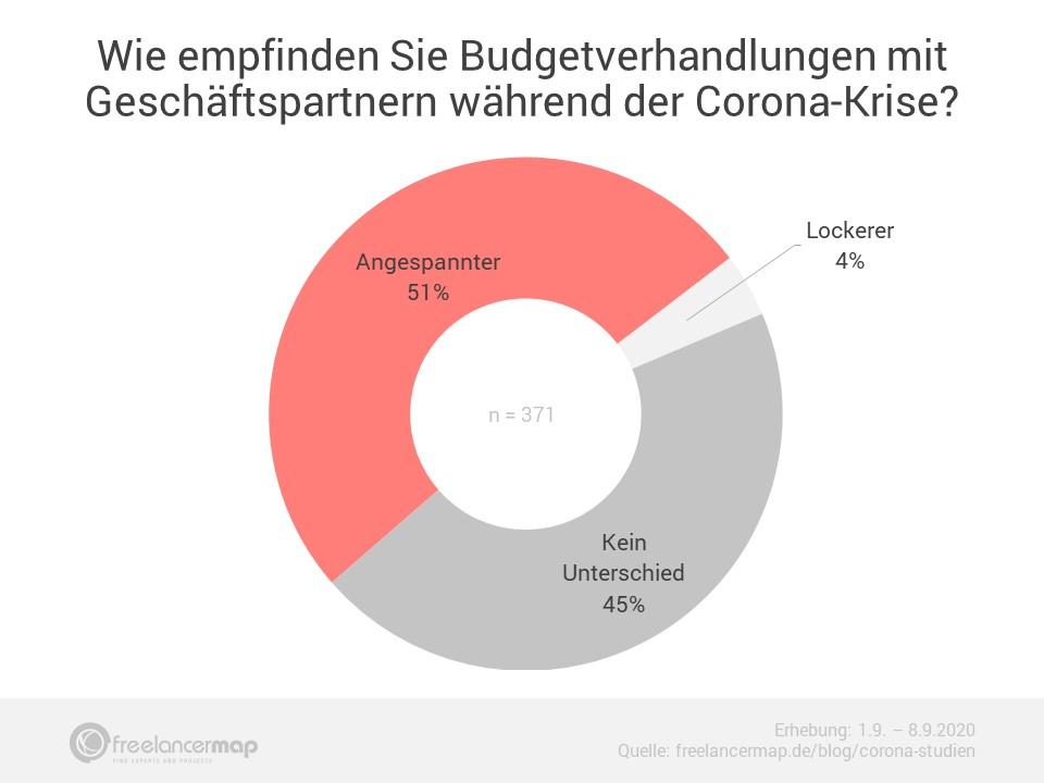 Budgetverhandlungen der Freelancer in der Coronakrise