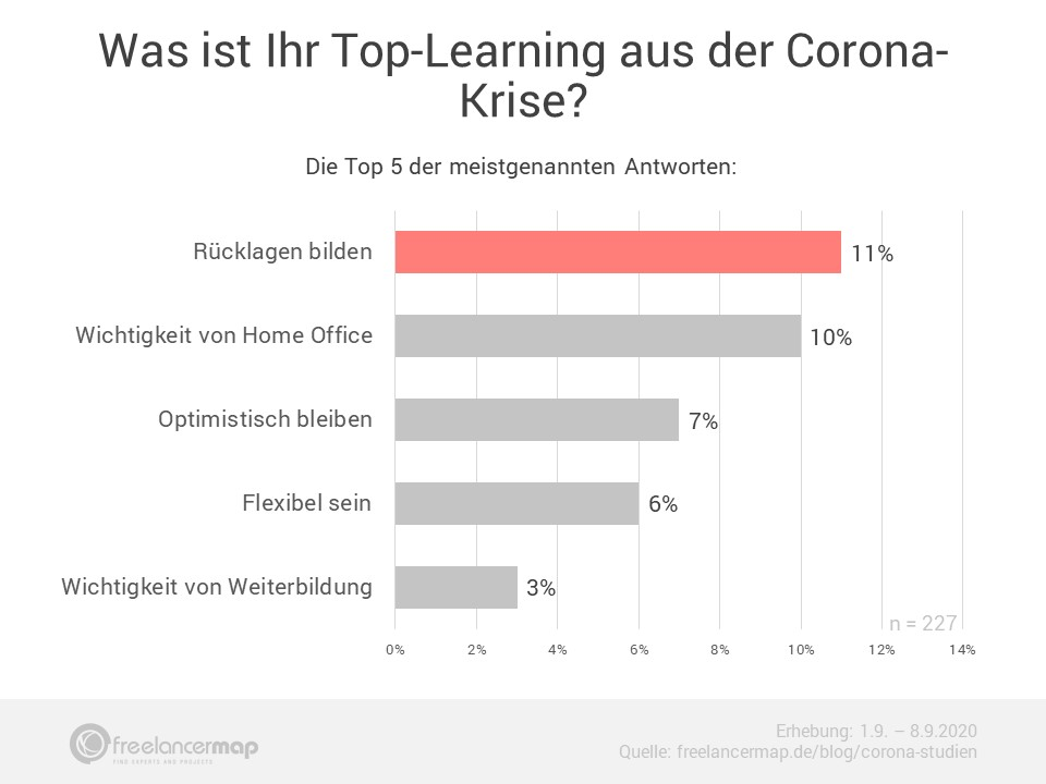 Freelancer Learnings aus der Coronakrise