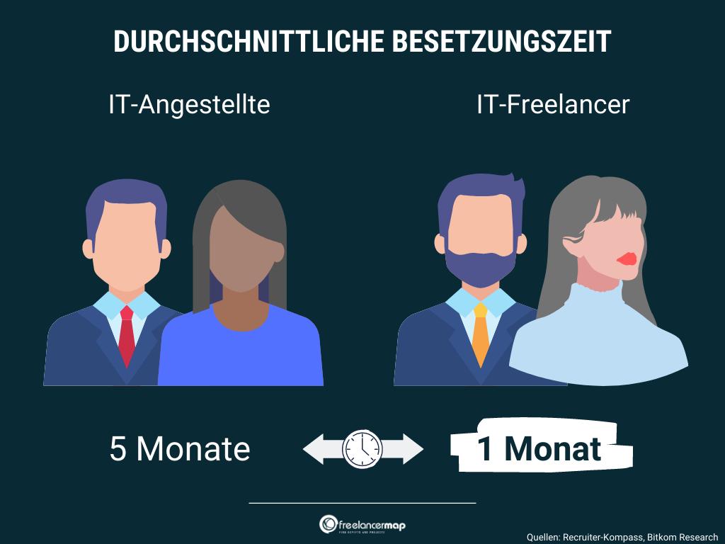 Bedeutung und Vorteile von IT-Outsourcing