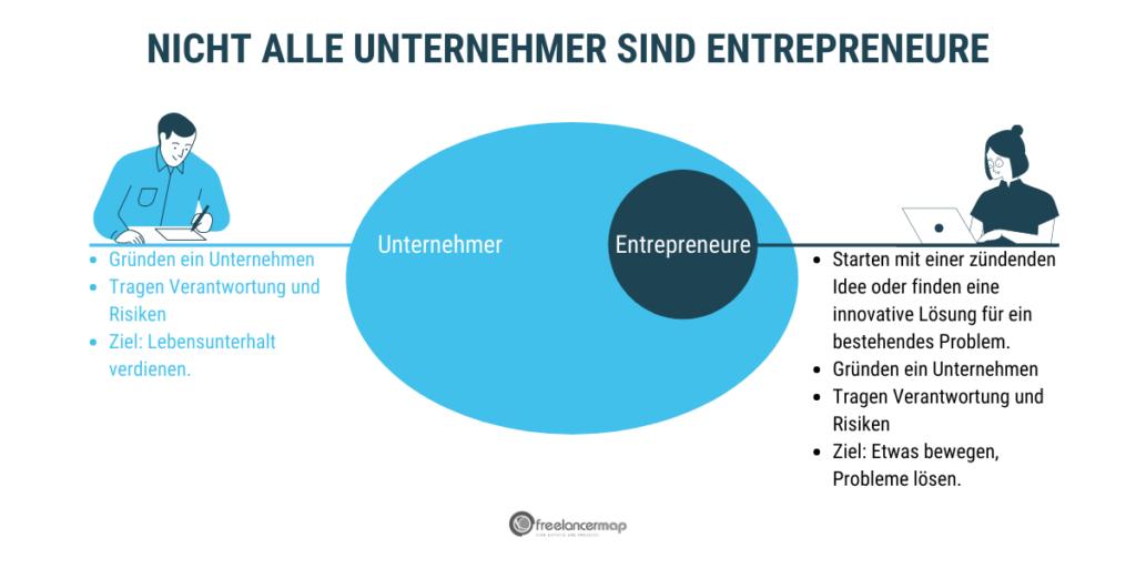 Nicht alle Unternehmer sind Entrepreneure. Unternehmer gründen ein Unternehmen mit dem Ziel, ihren Lebensunterhalt zu verdienen. Das Geschäftsmodell ist dabei meist etabliert - etwa als Schreinerei oder Beratungsagentur. Entrepreneure schaffen hingegen neue Geschäftsmodelle oder lösen aktuelle Probleme mit innovativen Lösungen. Ihr Ziel ist die Selbstverwirklichung.