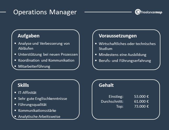 Übersicht über Aufgaben, Voraussetzungen, Skills und Gehalt eines Operations Managers.