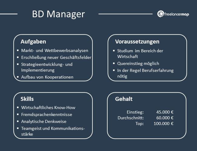 Übersicht über Aufgaben, Voraussetzungen, Skills und Gehalt eines Business Development Managers.
