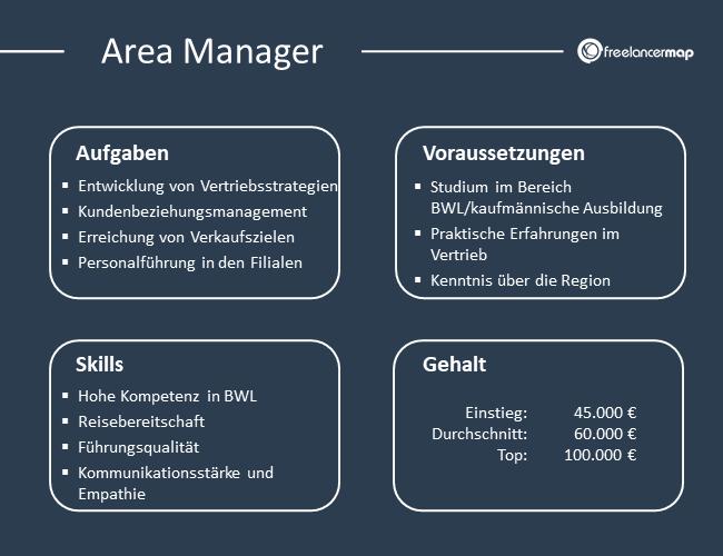 Übersicht über Aufgaben, Voraussetzungen, Skills und Gehalt eines Area Managers.