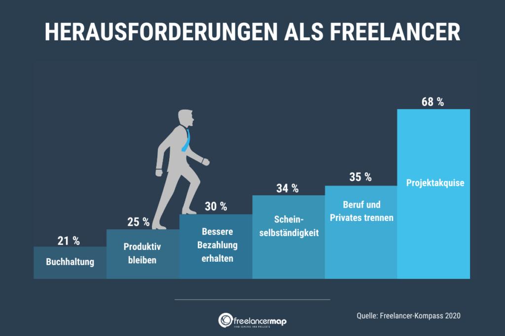 Beruf und Privates zu trennen empfinden mit 35% am zweitmeisten Freelancer als grösste Herausforderung.