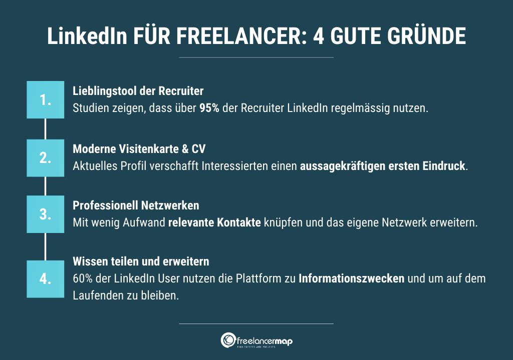 Die Infografik fasst die vier Gründe zuusammen, weshalb LinkedIn für Freelancer relevant ist.