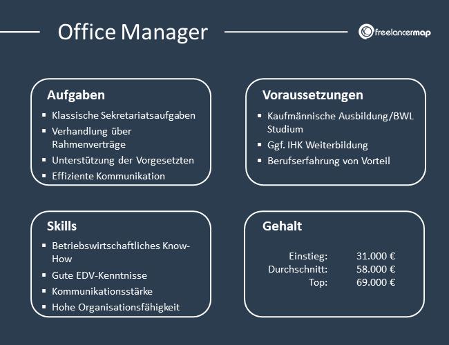 Übersicht über Aufgaben, Voraussetzungen, Skills und Gehalt eines Office Managers