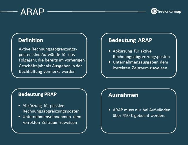arap prap definition bedeutung ausnahmen