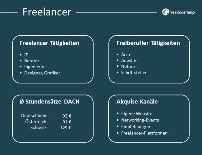 Freelancer Tätigkeiten, Stundensätze, Akquisekanäle
