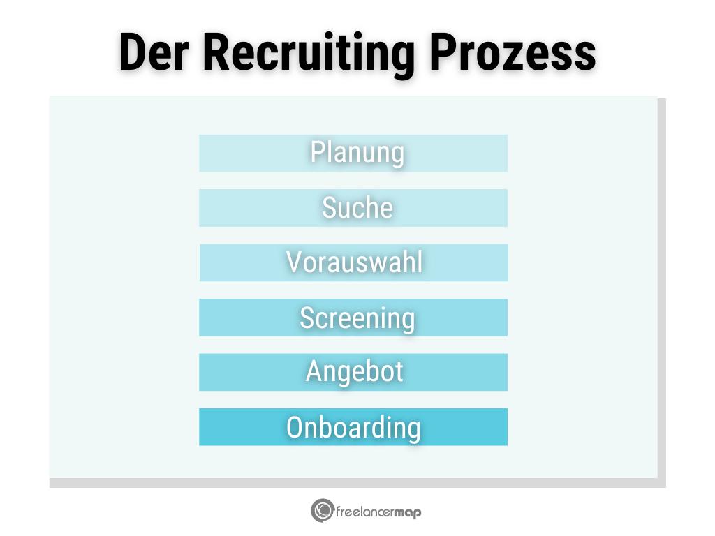 Die sechs Phasen des Recruiting Prozess