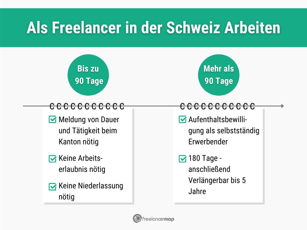 Übersicht über die arbeitsrechtlichen Gegebenheiten für EU-Freelancer in der Schweiz.