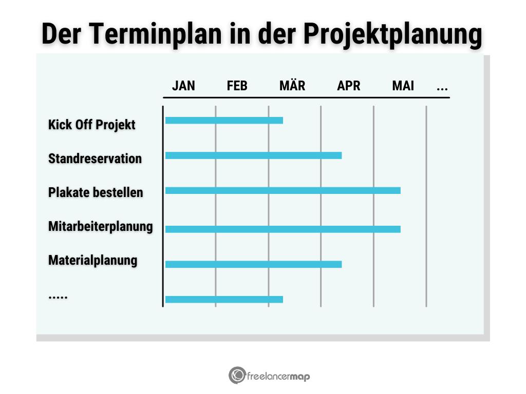 Der Terminplan in der Projektplanung