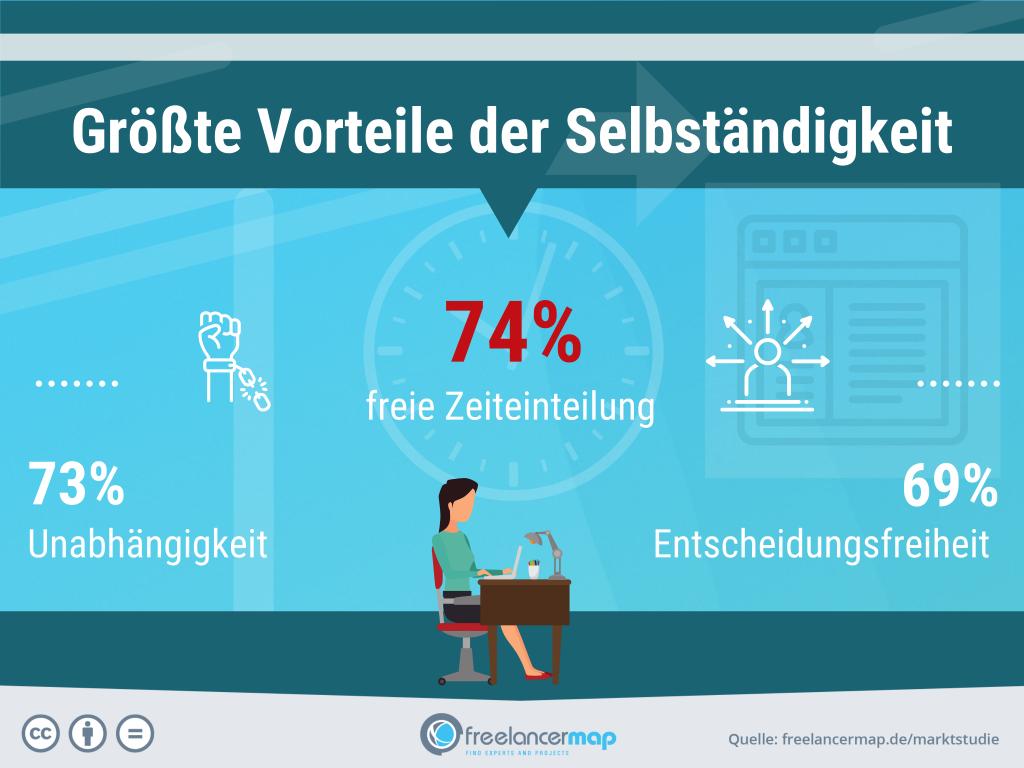 freelancerinnen-groesste-vorteile-der-selbstaendigkeit-2