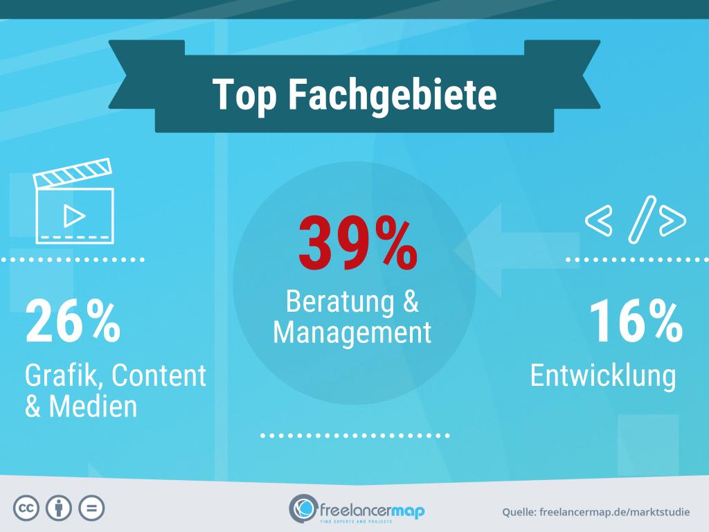 freelancerinnen-top-fachgebiete