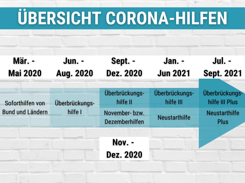Alle bisherigen Corona Hilfs- und Fördermaßnahmen in Deustchland.