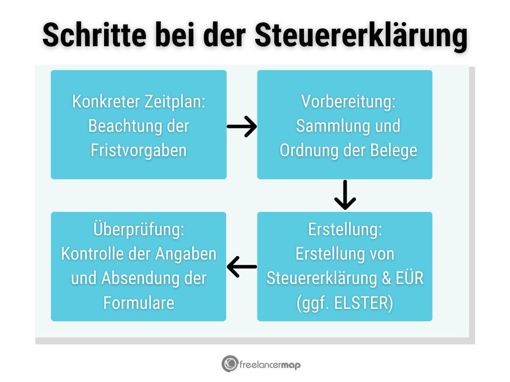 Prozess der Erstellung der Steuererklärung für Freelancer.