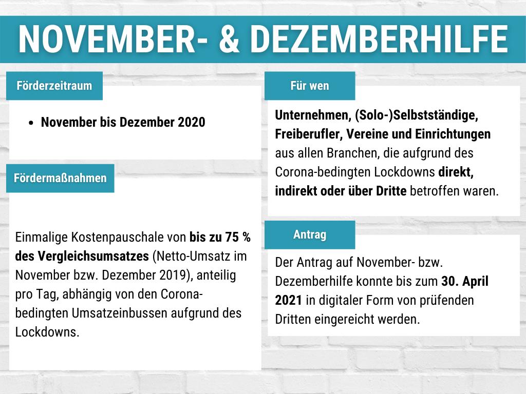 Übersicht zur November- bzw. Dezemberhilfe.