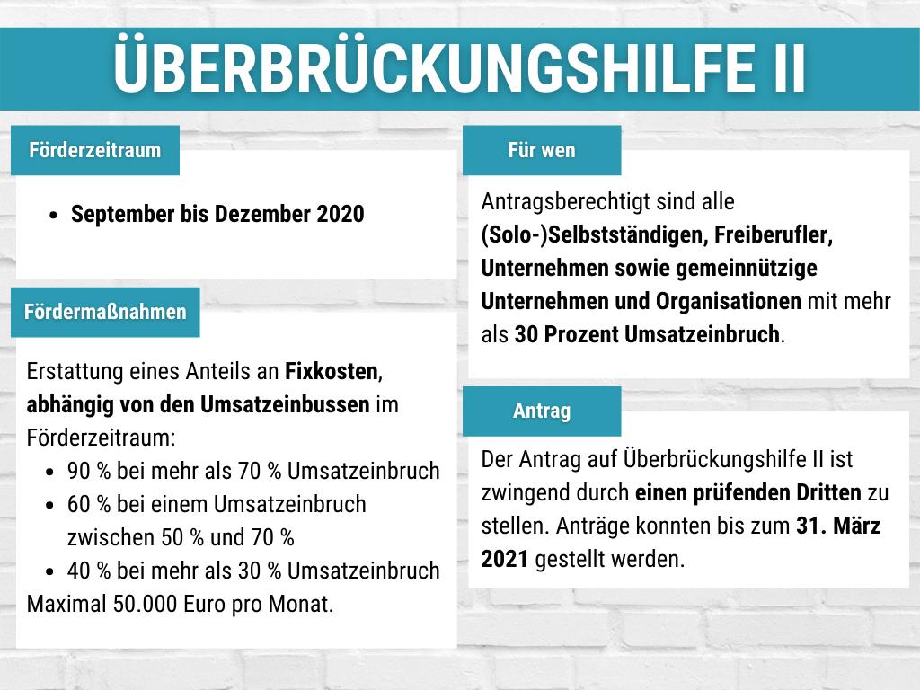 Überblick über die Überbrückungshilfe II.