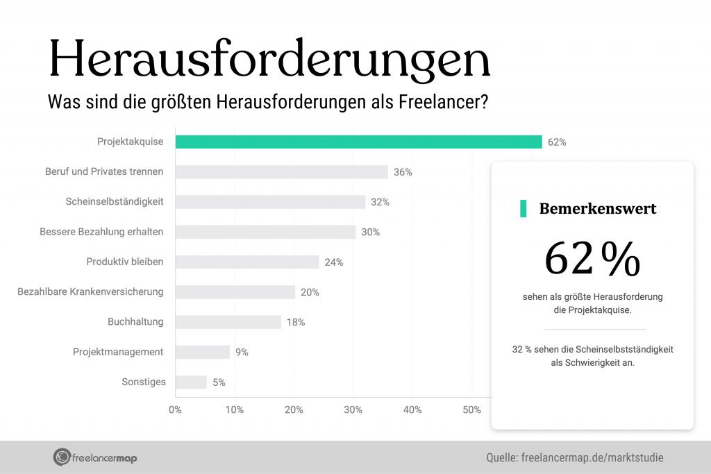 """Die grösste Herausforderung für Freelancer ist die Projektakquise. Gefolgt von """"Beruf und Privates trennen"""" und dem Vorwurf der Scheinselbstständigkeit. 30 % haben Mühe damit, bessere Bezahlung zu erhalten und nur 9 % geben an, dass das Projektmanagement sie vor Herausforderungen stellt."""