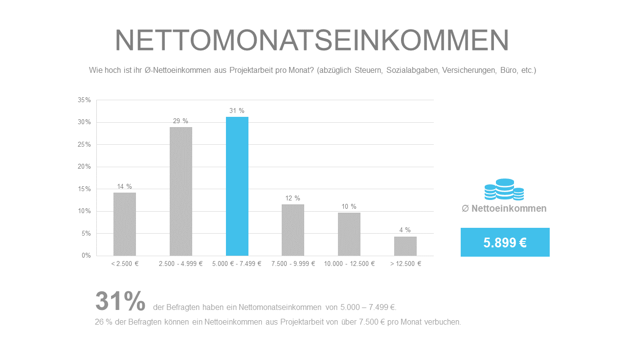 nettomonatseinkommen-freelancer-kompass-2020