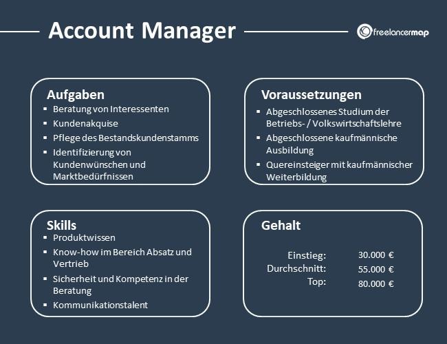 Account-Manager-Aufgaben-Skills-Voraussetzungen-Gehalt