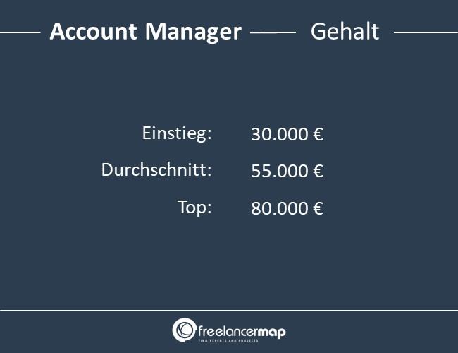 Account-Manager-Gehalt